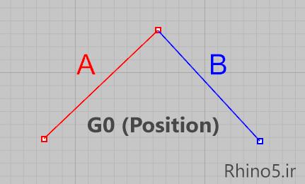 امتداد هندسی هم موقعیت در راینو (G0 یا Position)