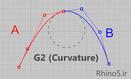 امتداد هندسی هم انحنا در راینو (G2 یا Curvature)