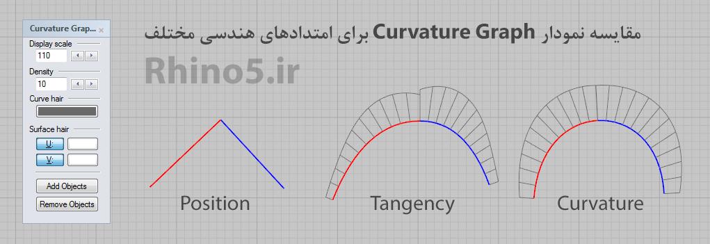 مقایسه امتدادهای هندسی (Geometric contunuity) مختلف در راینو با نمودار Curvature Graph